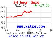 24 hour Gold from Kitco.com