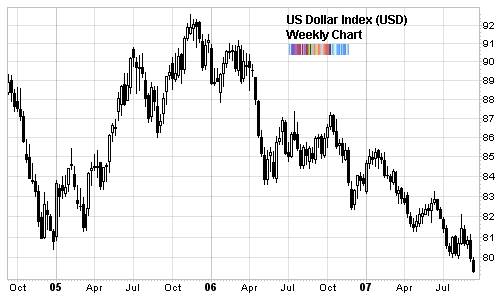 us dollar index cracks long term support
