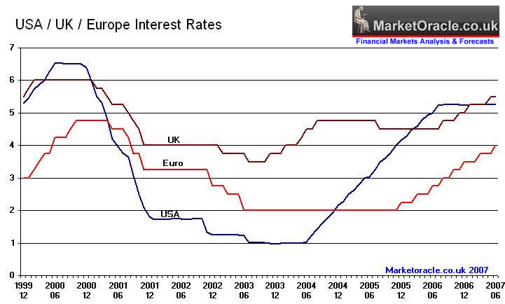 Us, UK, Eur Interest rates
