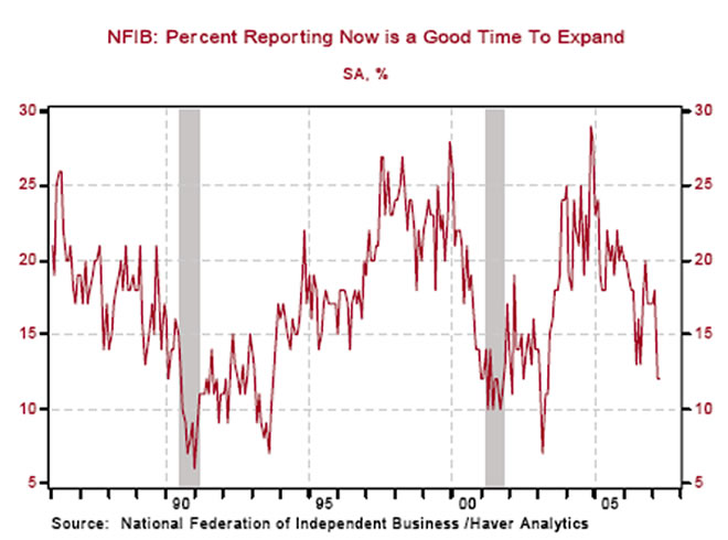 Will the Real Private Nonfarm Payrolls Please Stand Up?