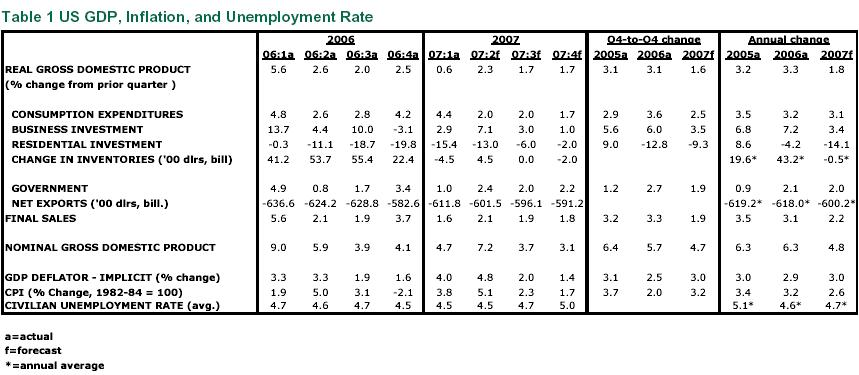 Table 1 US GDP, Inflation, and Unemployment Rate
