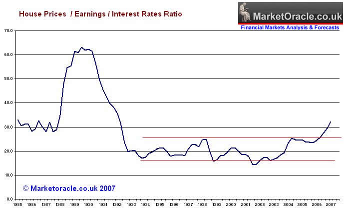 UK Housing Market Crash of 2007 - 2008 and Steps to Protect