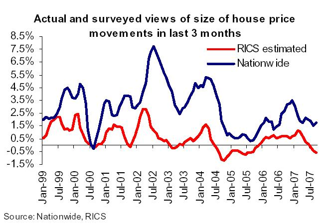 UK surveyed house price movements