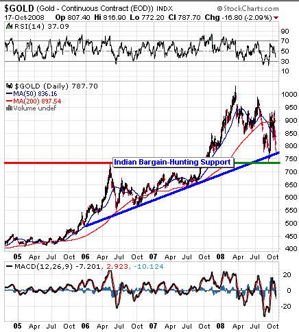 Indian share market option trading