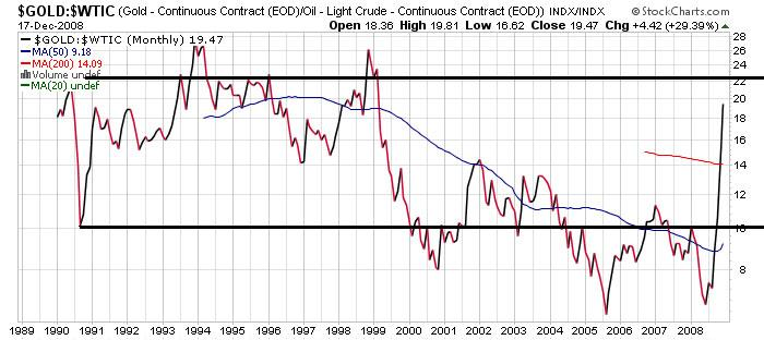 analysis of correlation between gold and crude oil prices We've explained to you before the relationship between gold and inflation, but have you ever wondered about the relationship between the gold price and the price of other commodities, such as oil.
