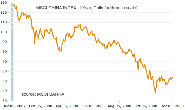 China index