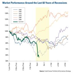 Market Performance Around the Last 60 Years of Recessions