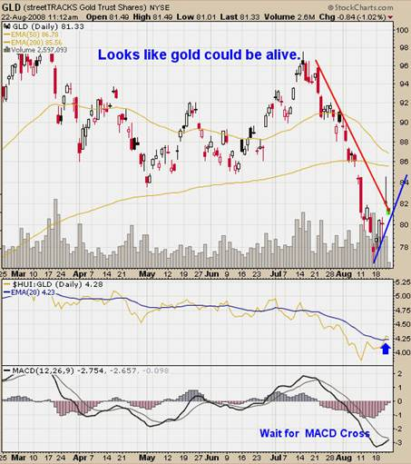 Trading signals for gold