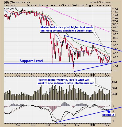 Dia trading signals