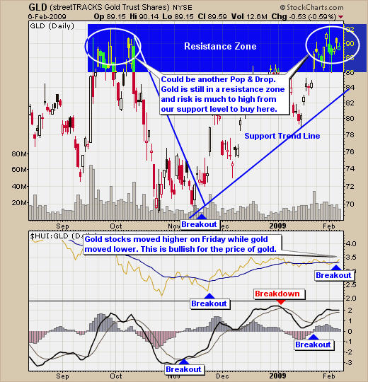 Gold and silver trading signals