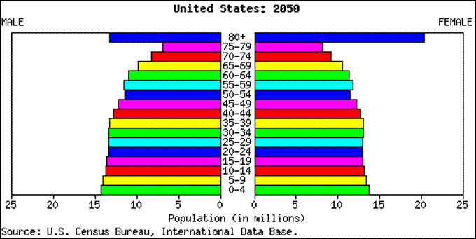 year 2050 population article on 10 projections for the global population in 2050 by rakesh kochhar is projected to be only five years less by 2050 3who will be among the oldest.