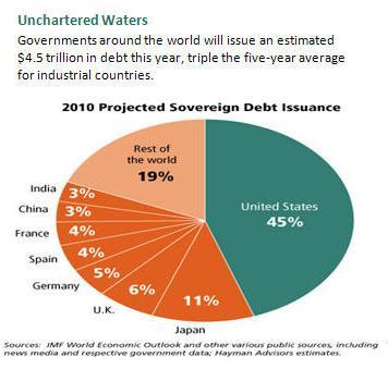 commercial paper long term debt