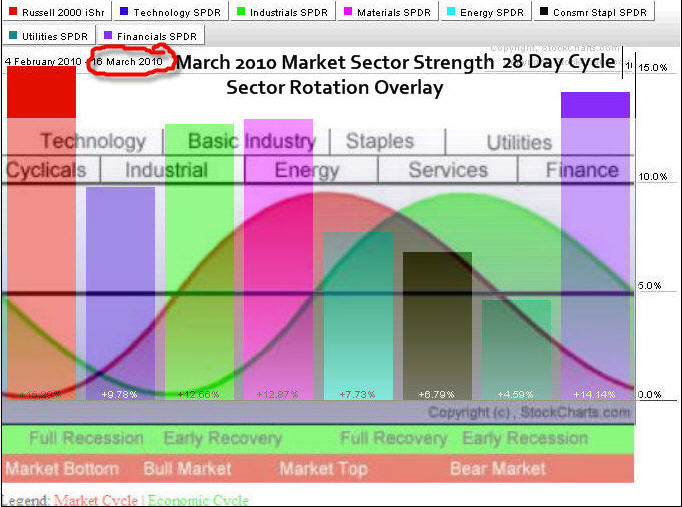 Sector etf trading strategy