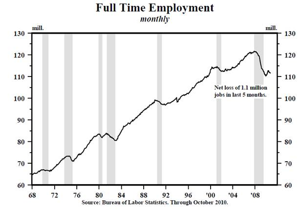 Full Time Employment Monthly