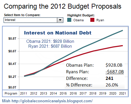 Comparing 2012 Budget proposals - Interest on National Debt