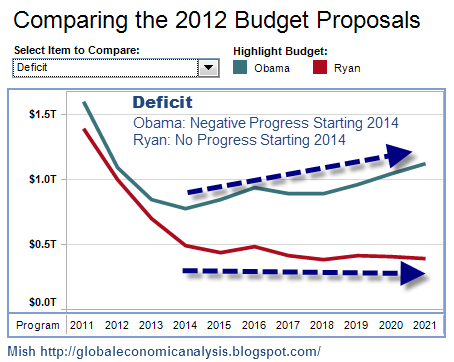 Comparing 2012 Budget proposals - Deficit
