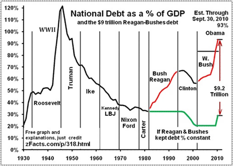 u s national debt Rising us national debt is out of control, and the us national debt forecast suggests the us could face an economic crisis in 2017 in a nutshell, debt is how much you owe a lender this is true for people, corporations, and even countries.