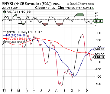NYSE Summation Index