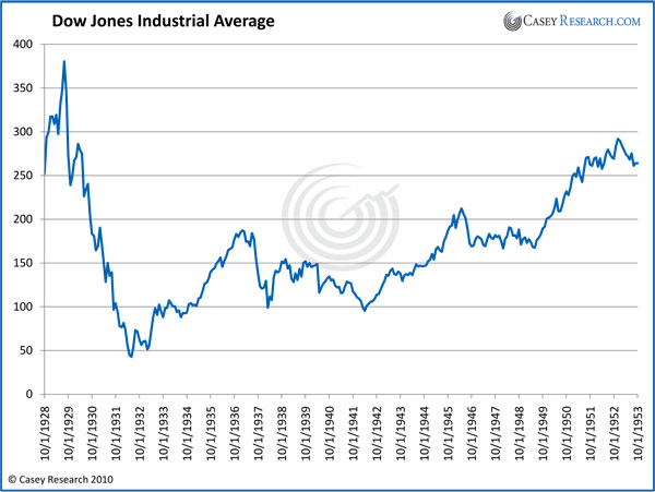 http://www.marketoracle.co.uk/images/2011/Feb/DowJonesIndustrialAVerage.jpg