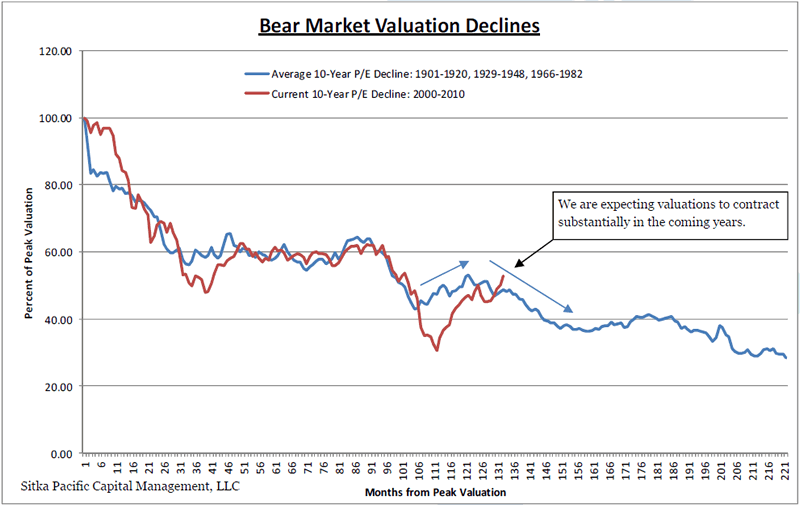 market valuation Stock market valuation in perspective in 2015, the stock market's valuation was widely downplayed but why would market watchers do such a thing with the us.