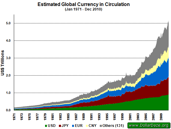 Estimated Global Currency in Circulation