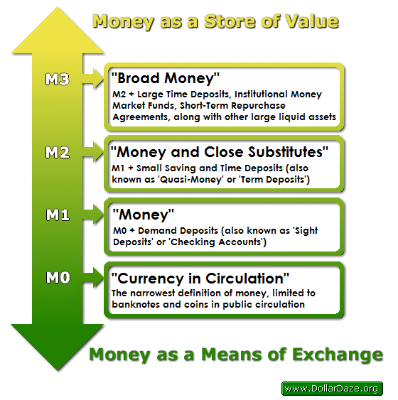 Money as a Store of value and a Means of Exchange