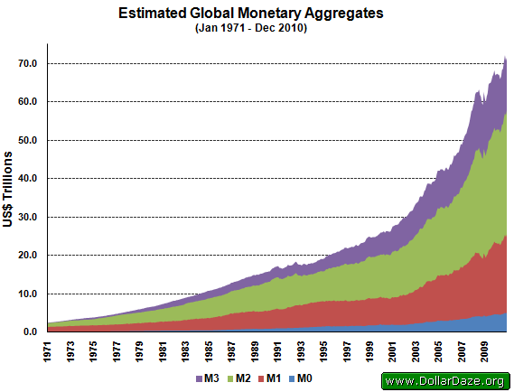 Estimated Global Monetary Aggregates