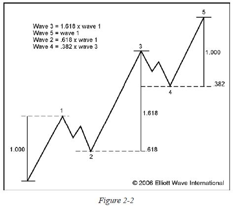 Five Ways Elliott Wave Theory Can Improve Your Trading