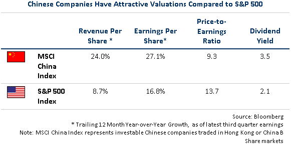 Chinese Compaines have Attractive Valuations Compared to S&P 500