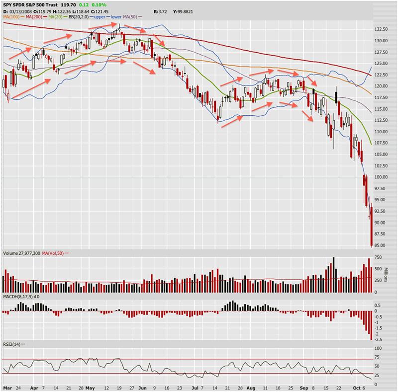 Another Similar Stock Market 2008 Crash Chart Pattern