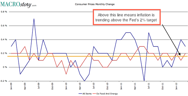 Consumer Prices Monthly Change