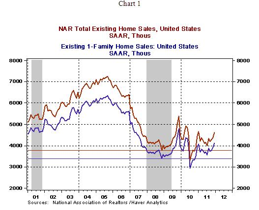U S  Housing Market Sales of Existing Homes Slow Growth