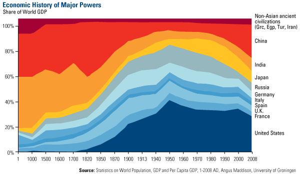 Economic History of Major Powers