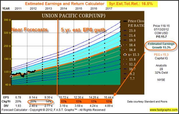 Forecasting Future Earnings The Key to Stock Market Returns