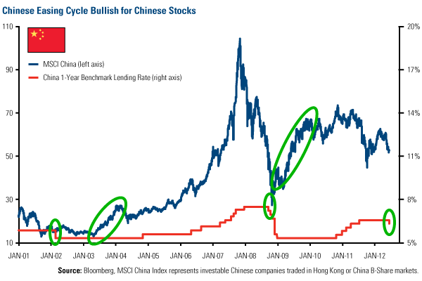 Chinese Easing Cycle Bullish for Chinese Stocks