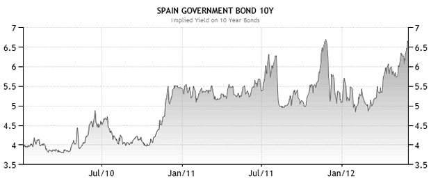 Spain's borrowing cost is rising!