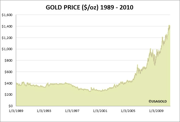 Gold Graph 1998 to 2010