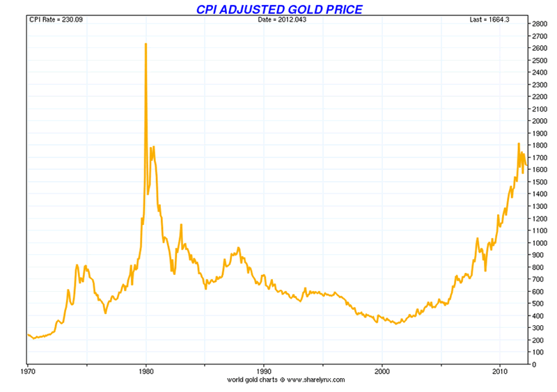 Gold Price More Than 50 Below Real Record High Of 32