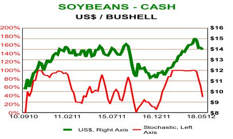 Soybeans - Cash Chart - US$ / Bushell