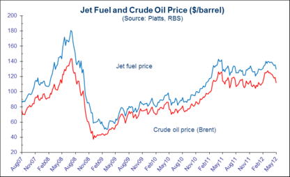 When an Airline Buys an Oil Refinery :: The Market Oracle ::