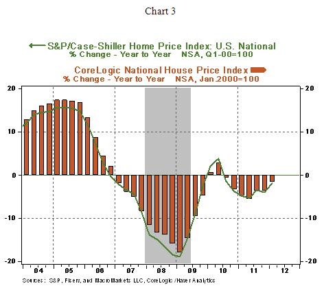 Us House Price Index Maintains A Slow Improvement Trend