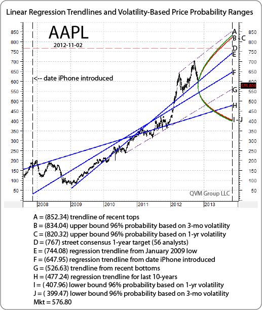 Apple stock options prices