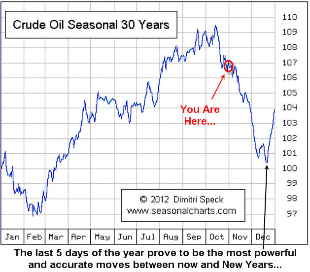 Crude Oil Price and Oil Stocks Seasonality, Trend Forecast