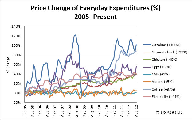 Price Change of Everyday Expenditures