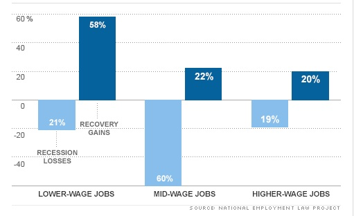 low wage jobs walmart capitalism class essay A wealthy capitalist on why money doesn't it is estimated that 48 percent of all american jobs will be low-wage when wal-mart or mcdonald's or.