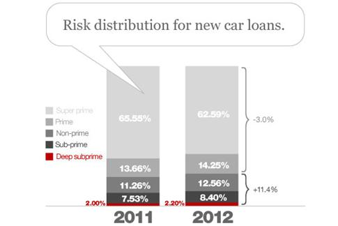 http://thefinancialbrand.com/wp-content/uploads/2012/06/risk_distribution_for_new_car_loans_by_credit_score.jpg