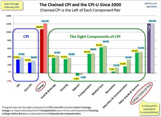The Chained CPI and the CPI-U Since 2000