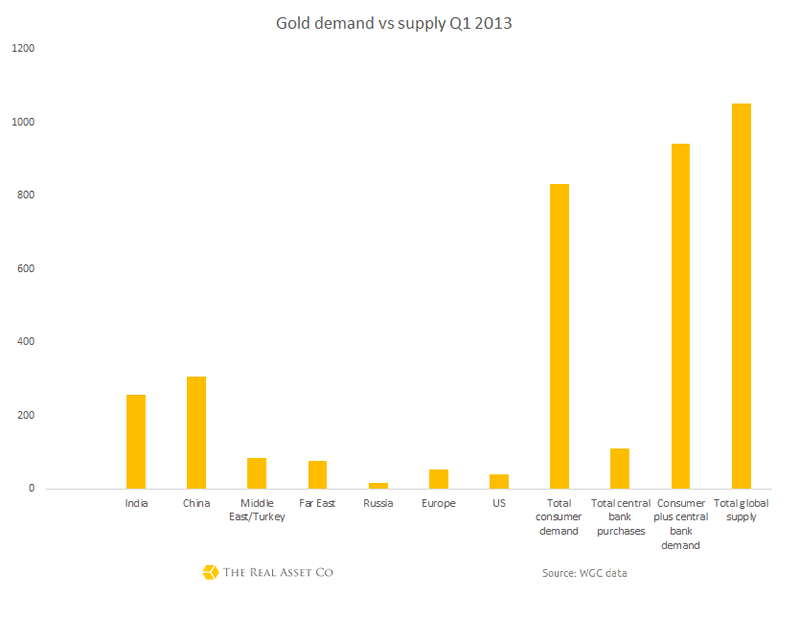 gold understanding supply demand plus Understanding the gold spot price for instance, supply and demand will affect the gold price in the you'll pay the gold price plus any markup from the.