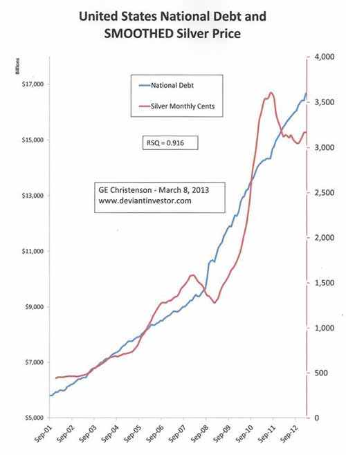 United States National Debt and Smoothed Silver Price