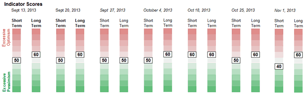 Sentiment Weekly Chart